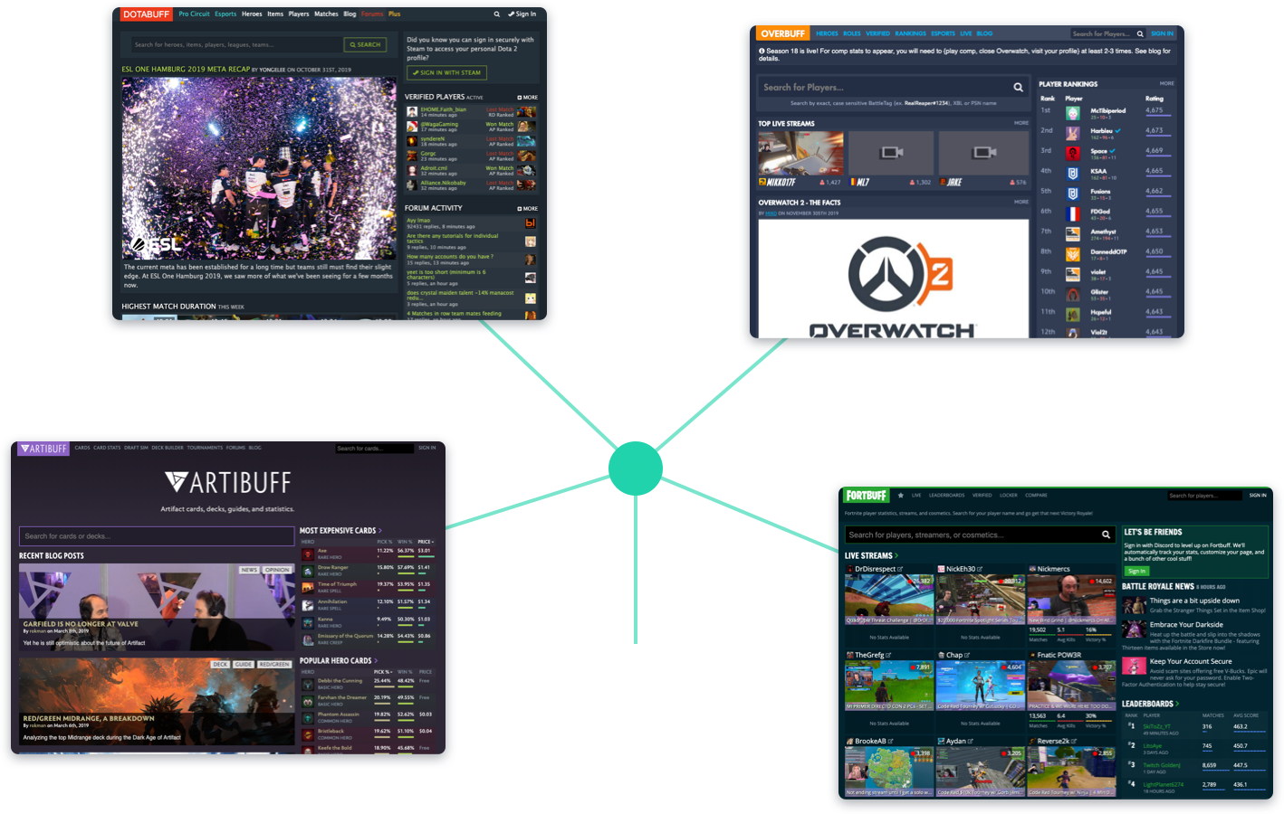 Our network of data-driven competitive gaming properties